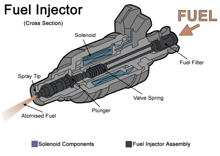 fuel injection diagram & harley davidson motorcycle fuel injection  : fuel injection diagram - findchart.co
