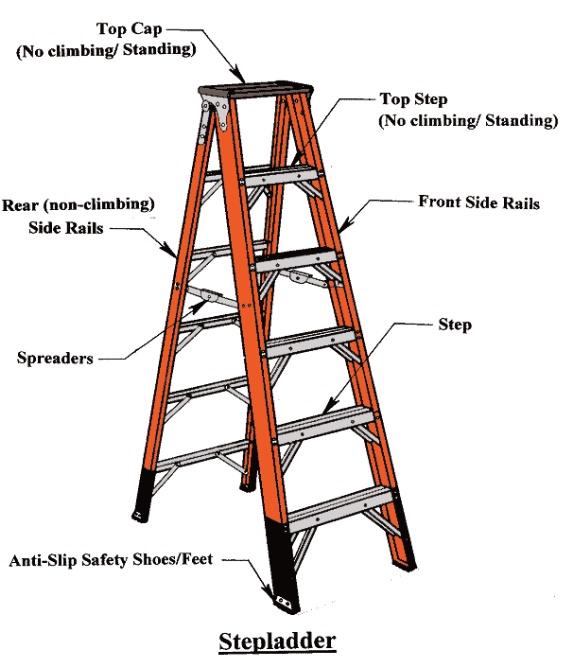 Safety Ladder Diagram