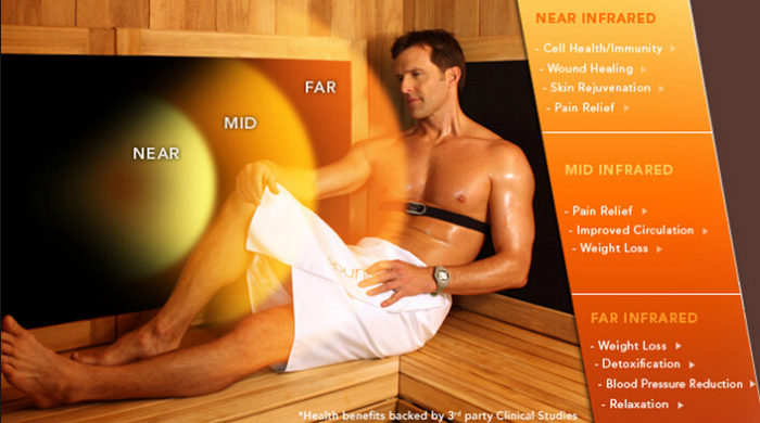 Infrared Sauna Near,Mid,Far chart
