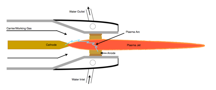 How Does a Plasma Cutter Work